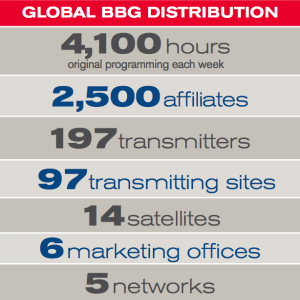 Global BBG Distribution: 4100 hours of original programming each week, 2500 affiliates, 197 transmitters, 97 transmitting sites, 14 satellites, 6 marketing offices, 5 networks